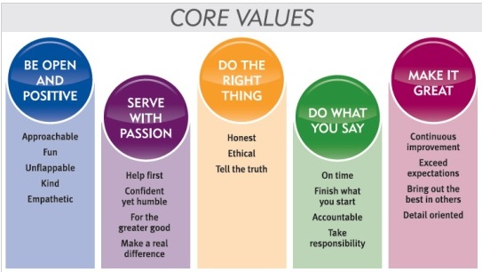 Image result for brightstar care core values